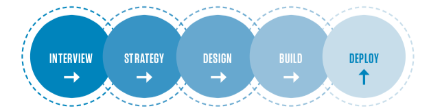 Design Process Flowchart